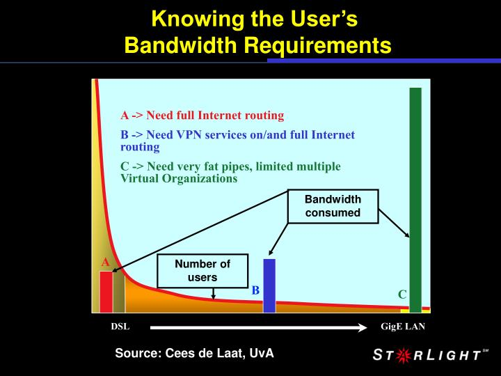 Knowing the user s bandwidth requirements