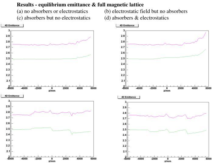 Results - equilibrium emittance & full magnetic lattice