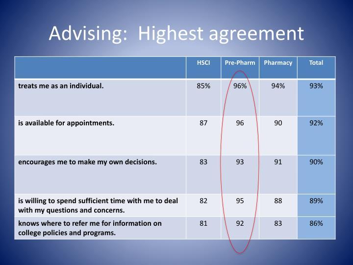 Advising:  Highest agreement