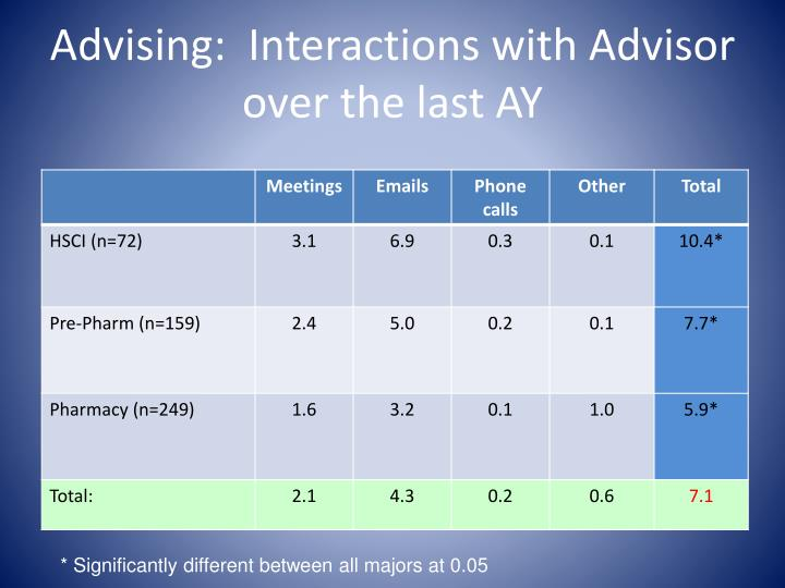 Advising:  Interactions with Advisor