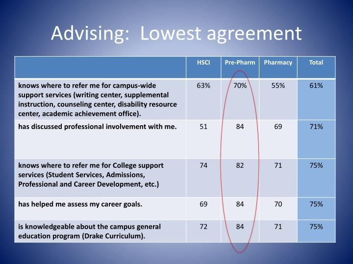 Advising:  Lowest agreement