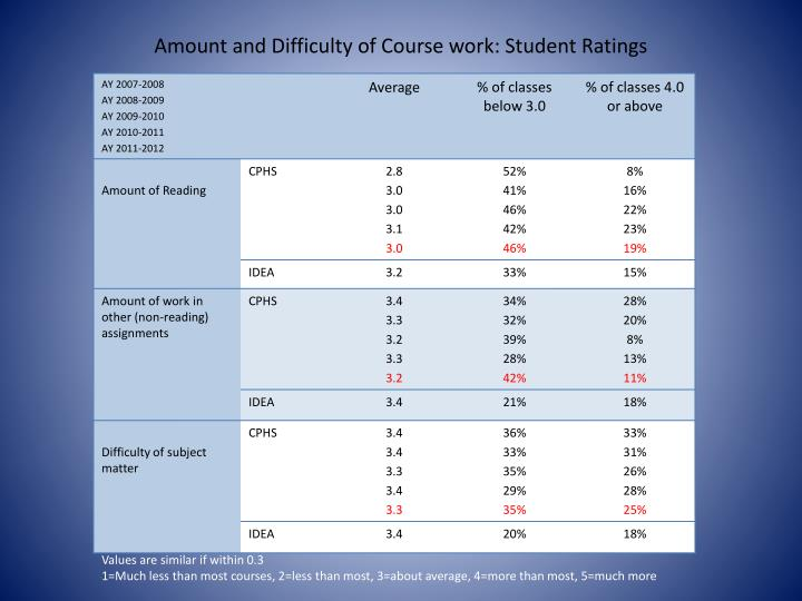 Amount and Difficulty of Course work: Student Ratings
