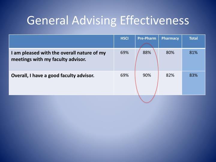 General Advising Effectiveness