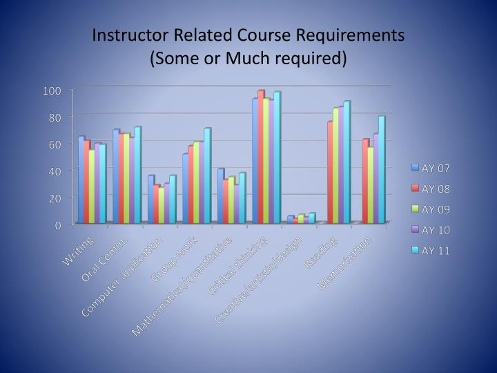 Instructor Related Course Requirements