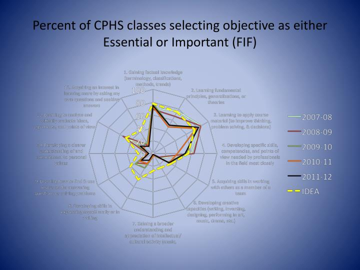 Percent of CPHS classes selecting objective as either