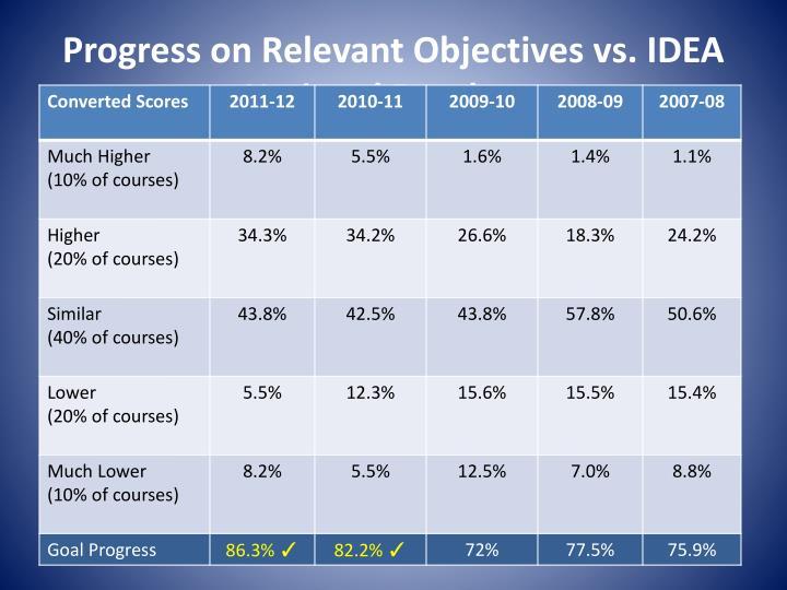 Progress on Relevant Objectives vs. IDEA National Database