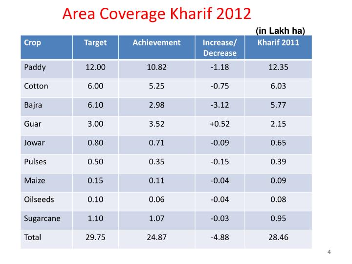 Area Coverage Kharif 2012