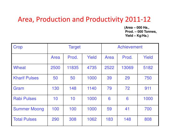 Area, Production and Productivity 2011-12