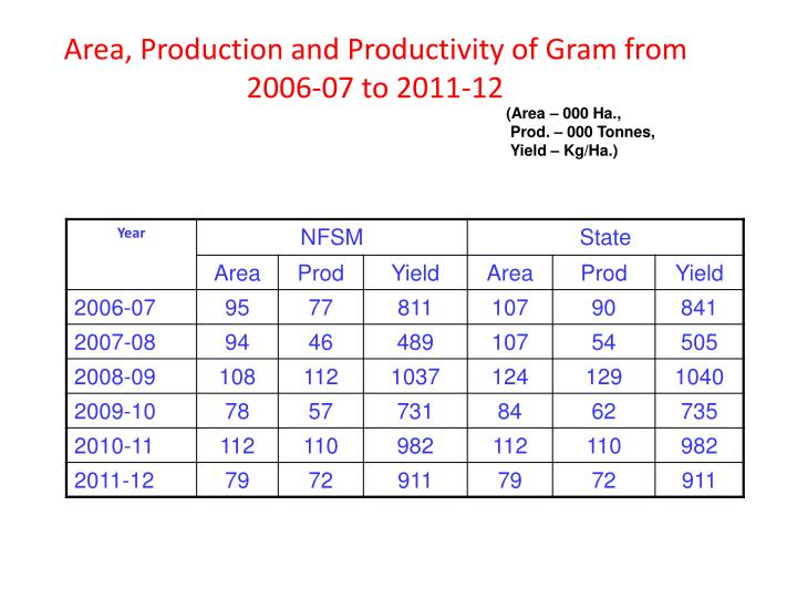 Area, Production and Productivity of Gram from 2006-07 to 2011-12