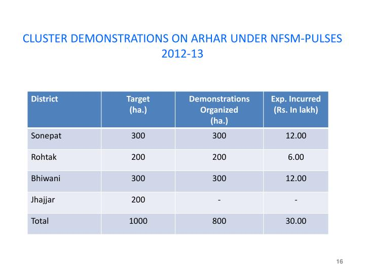 CLUSTER DEMONSTRATIONS ON ARHAR UNDER NFSM-PULSES 2012-13