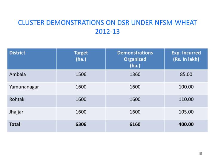 CLUSTER DEMONSTRATIONS ON DSR UNDER NFSM-WHEAT 2012-13