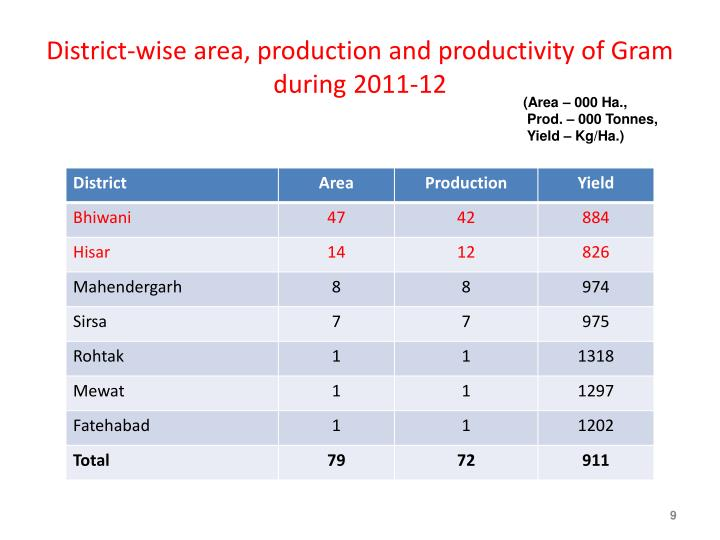 District-wise area, production and productivity of Gram  during 2011-12