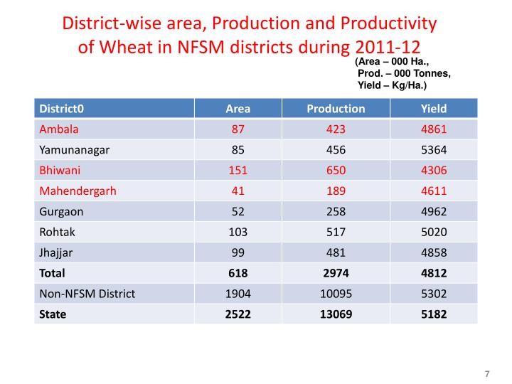 District-wise area, Production and Productivity of Wheat in NFSM districts during 2011-12