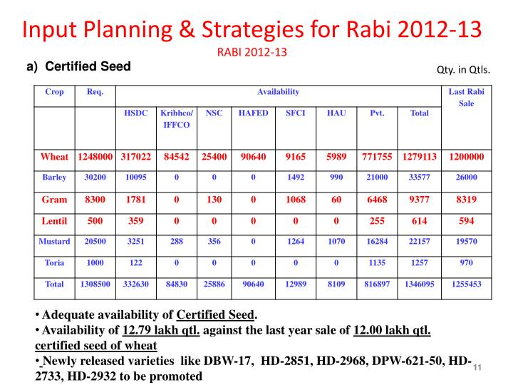 Input Planning & Strategies for Rabi 2012-13