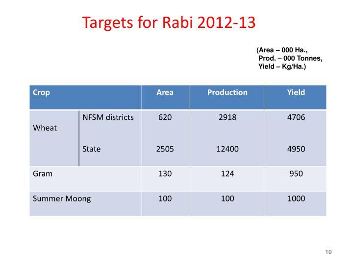 Targets for Rabi 2012-13