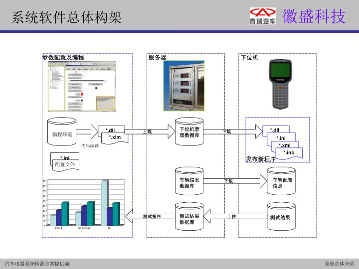 系统软件总体构架