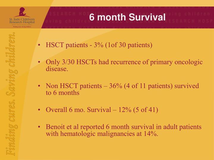 6 month Survival