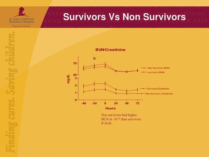 Survivors Vs Non Survivors
