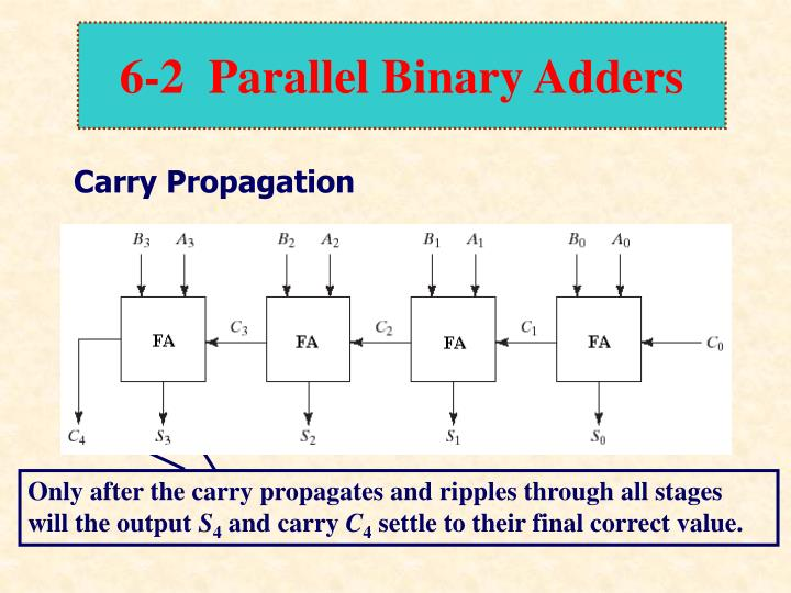 Only after the carry propagates and ripples through all stages will the output
