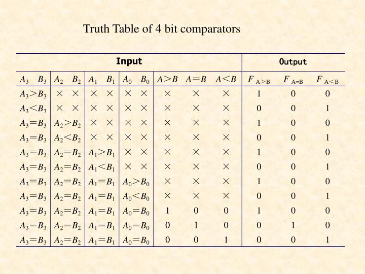 Truth Table of 4 bit comparators