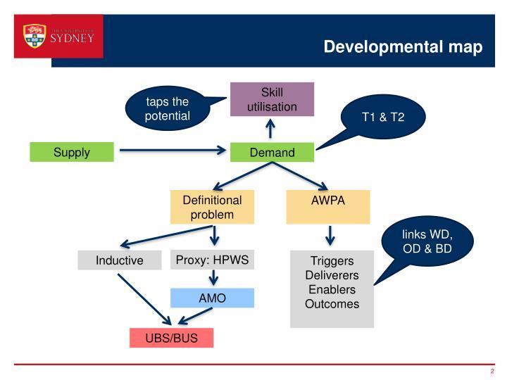 Developmental map
