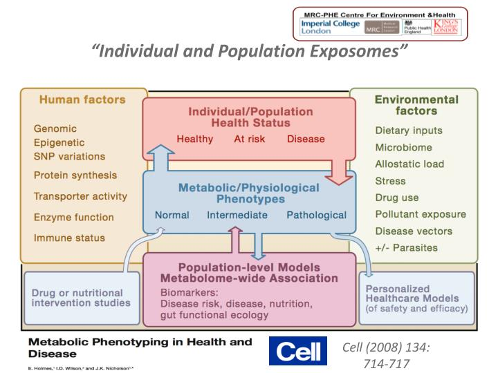 """Individual and Population Exposomes"""