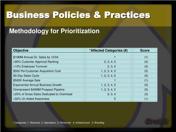 Business policies practices