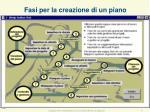 fasi per la creazione di un piano