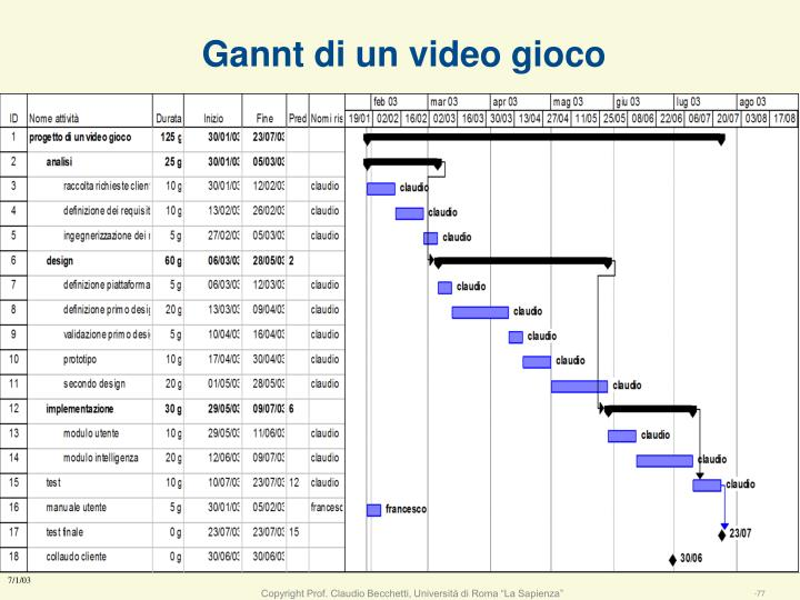 Gannt di un video gioco
