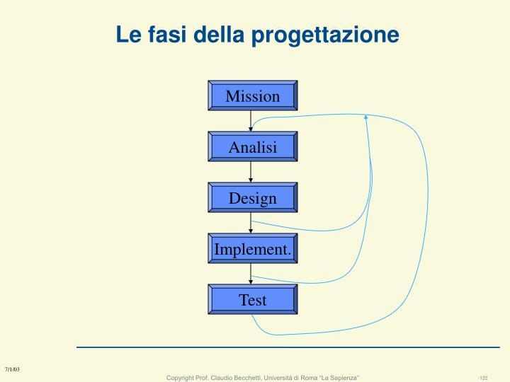 Le fasi della progettazione