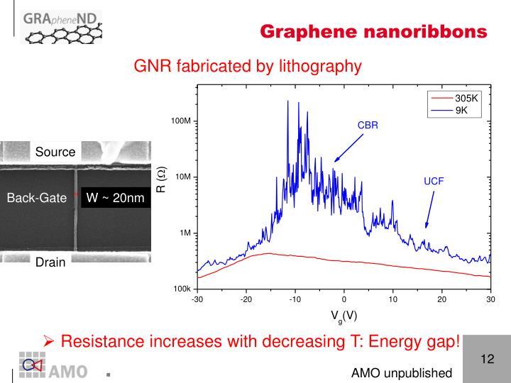Graphene nanoribbons