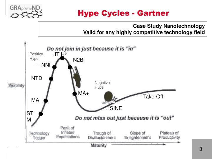 Hype Cycles - Gartner