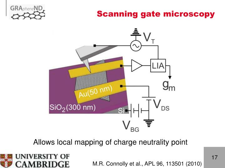 Scanning gate microscopy