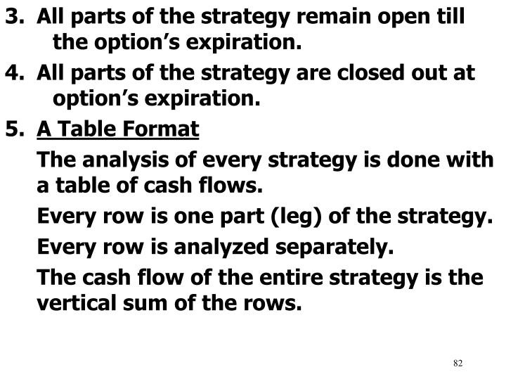 All parts of the strategy remain open till 	the option's expiration.