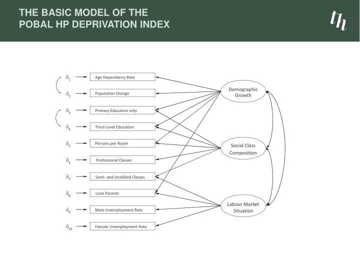The Basic Model of the