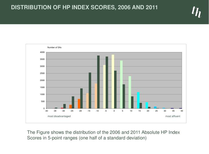 Distribution of HP Index Scores, 2006 and 2011