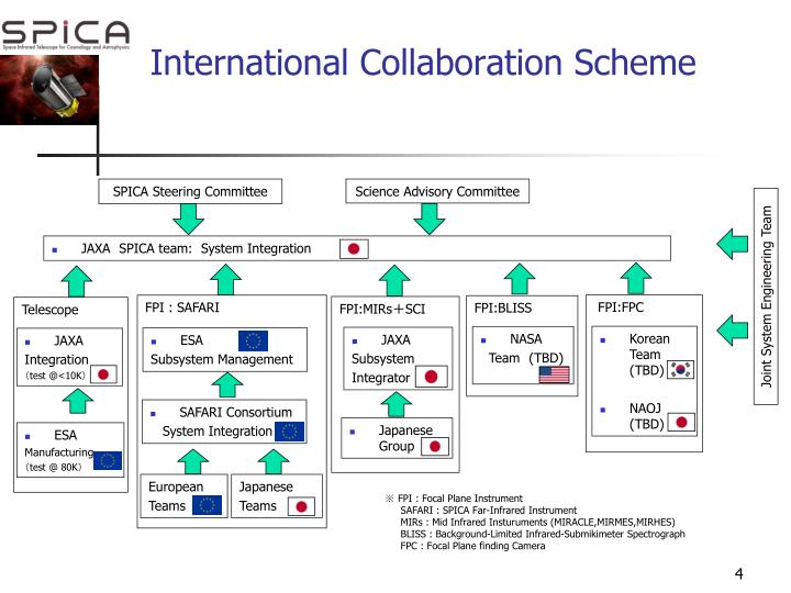 International Collaboration Scheme