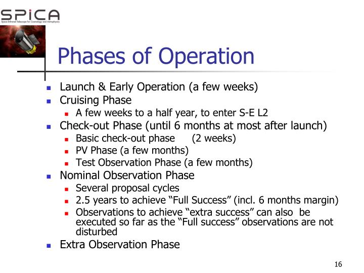 Phases of Operation