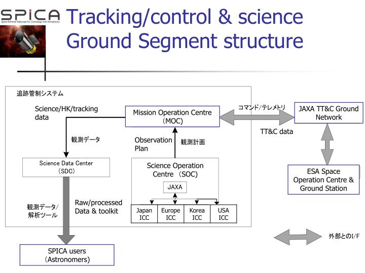 Tracking/control & science Ground Segment structure