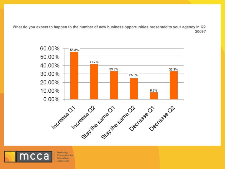 What do you expect to happen to the number of new business opportunities presented to your agency in Q2 2009?