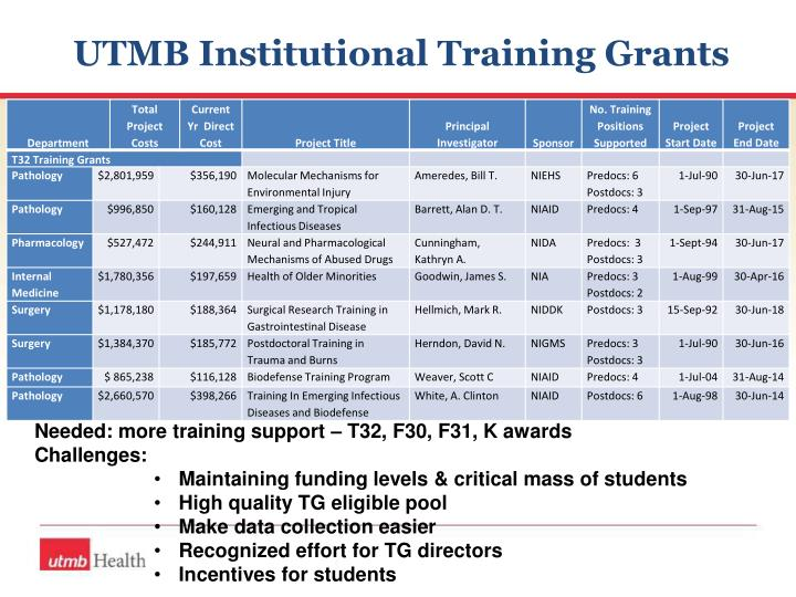 UTMB Institutional Training Grants