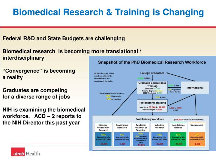Biomedical Research & Training is Changing