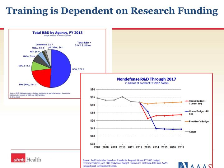 Training is Dependent on Research Funding