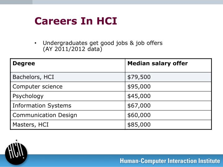 Careers In HCI