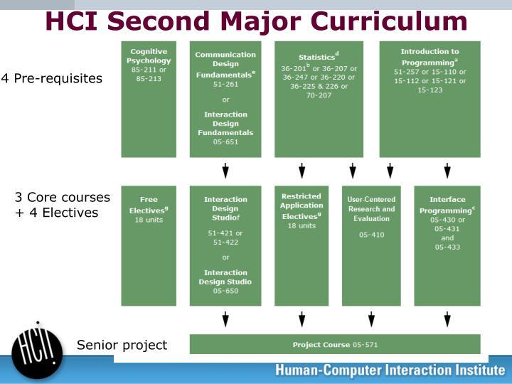 HCI Second Major Curriculum