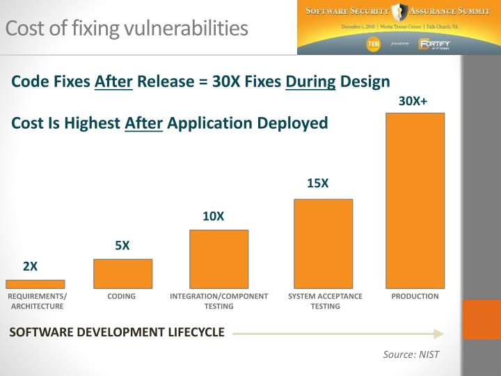 Cost of fixing vulnerabilities