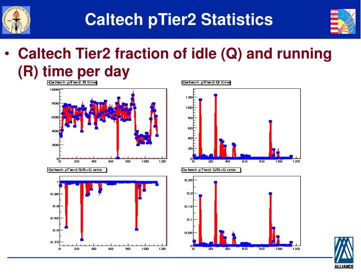 Caltech pTier2 Statistics