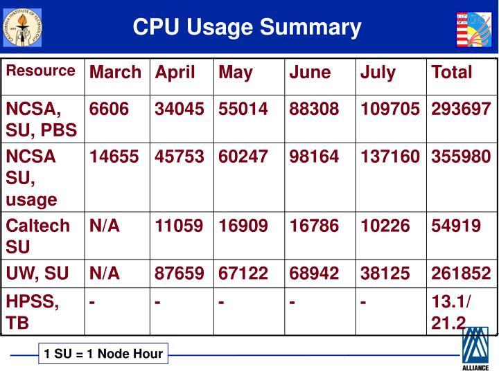 CPU Usage Summary