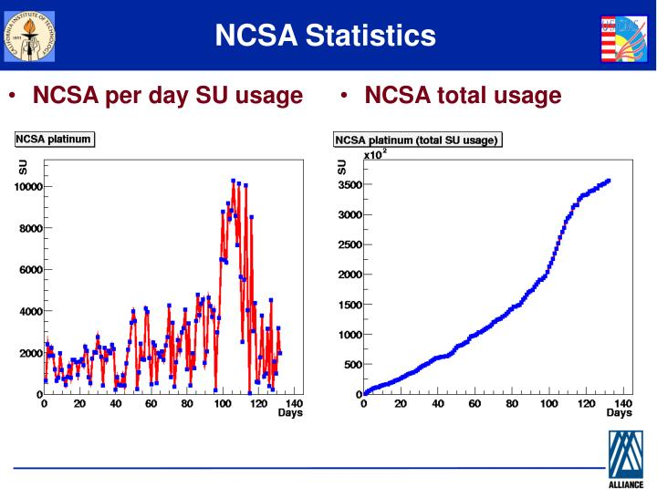 NCSA per day SU usage