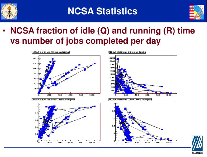 NCSA Statistics
